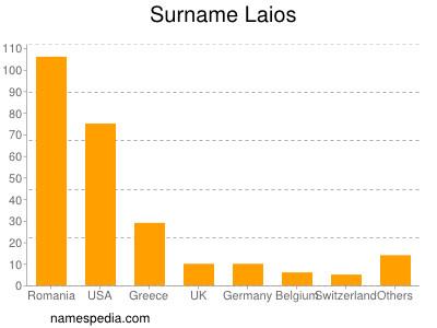 Surname Laios