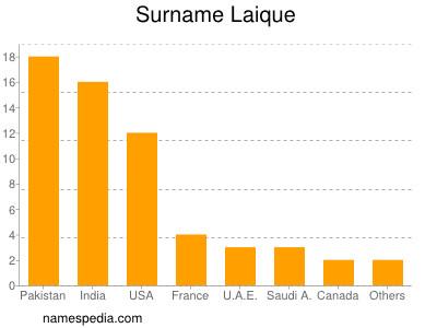 Surname Laique