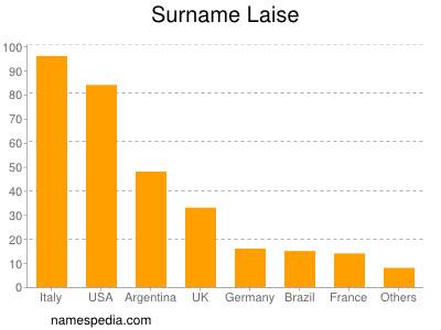 Surname Laise