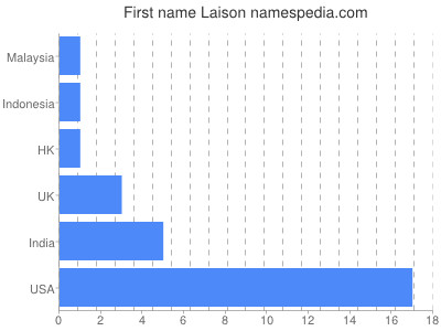 Given name Laison