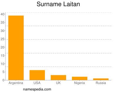 Surname Laitan