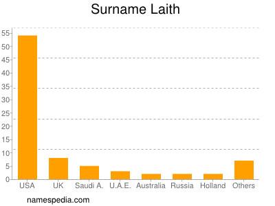Surname Laith