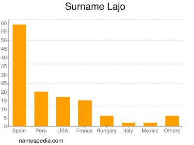 Surname Lajo