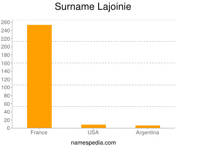 Surname Lajoinie