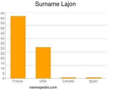 Surname Lajon