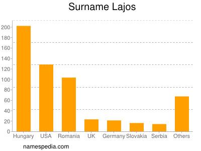 Surname Lajos