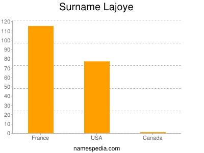 Surname Lajoye
