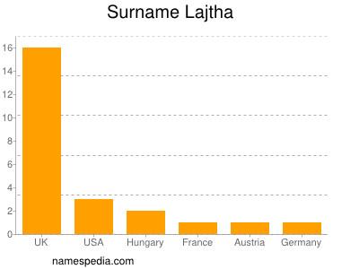 Surname Lajtha