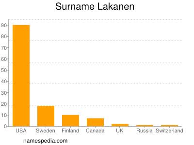 Surname Lakanen