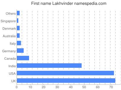 Given name Lakhvinder