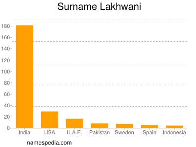 Surname Lakhwani