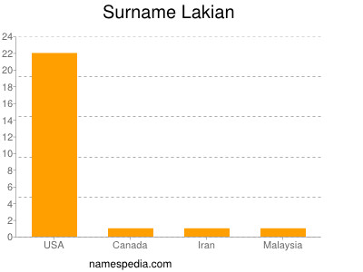 Surname Lakian