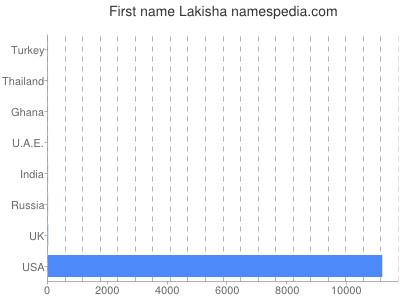 Given name Lakisha