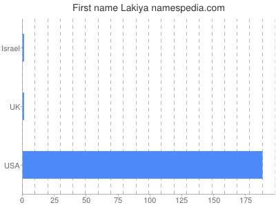Lakiya - Names Encyclopedia