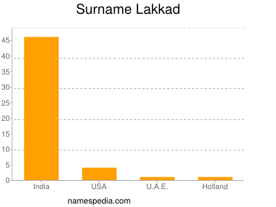 Surname Lakkad