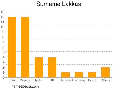 Surname Lakkas