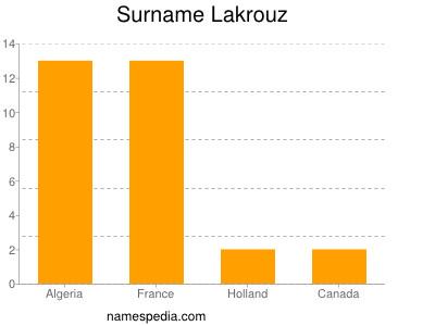 Surname Lakrouz