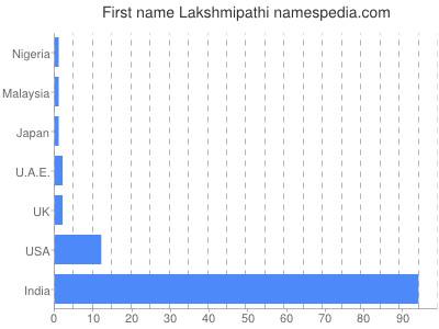 Given name Lakshmipathi