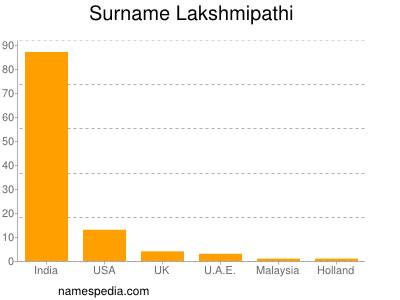 Surname Lakshmipathi