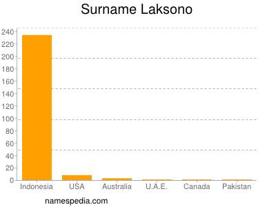 Surname Laksono