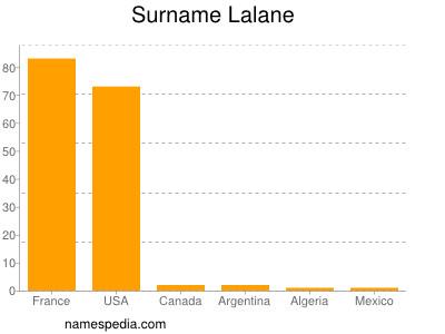 Surname Lalane