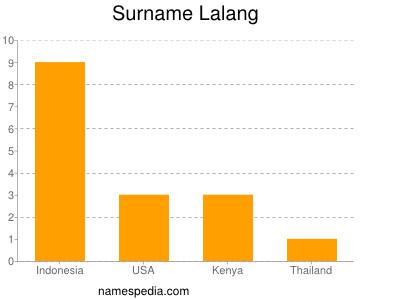 Surname Lalang
