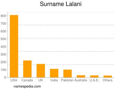 Surname Lalani