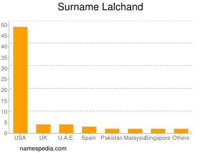 Surname Lalchand