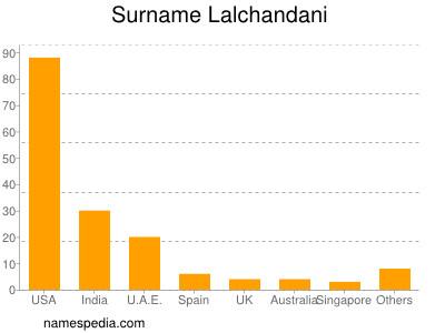 Surname Lalchandani