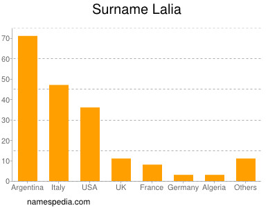 Surname Lalia