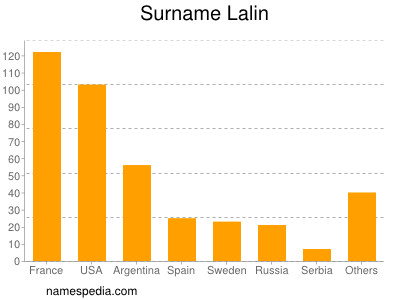 Surname Lalin