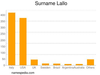 Surname Lallo