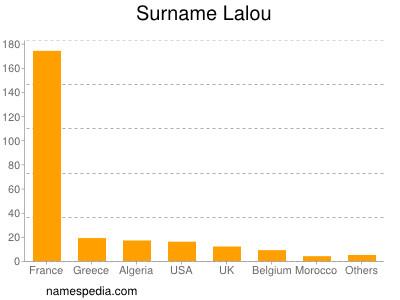 Surname Lalou