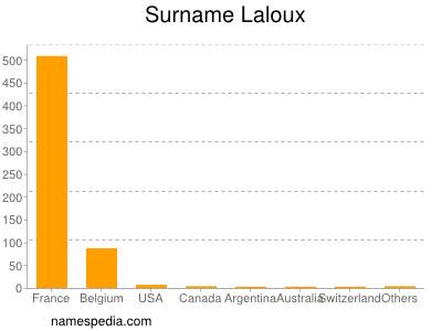 Surname Laloux