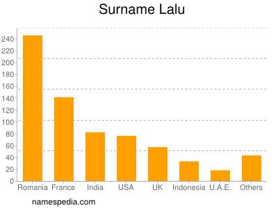 Surname Lalu
