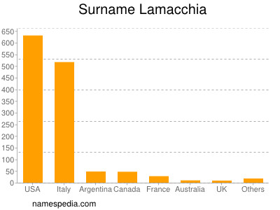 Surname Lamacchia