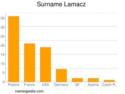 Surname Lamacz