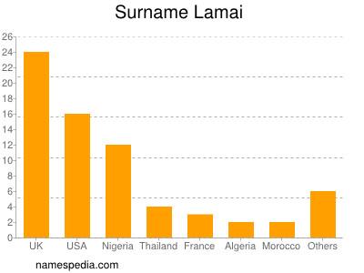 Surname Lamai