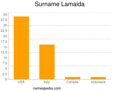 Surname Lamaida