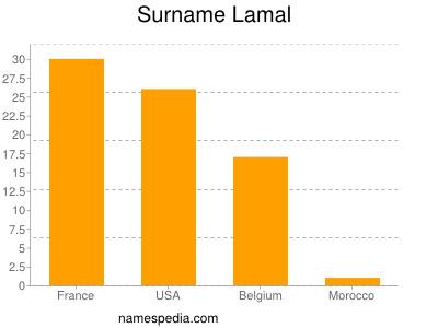 Surname Lamal