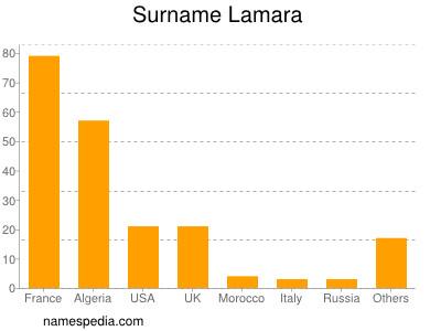 Surname Lamara