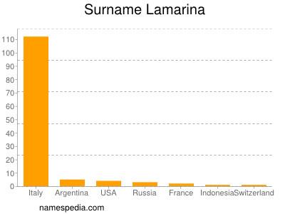 Surname Lamarina