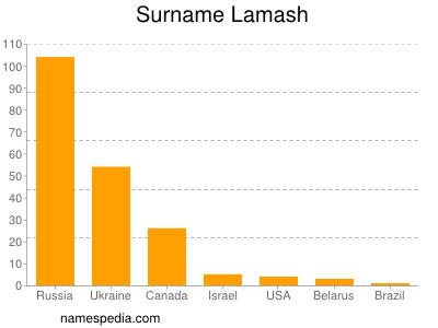 Surname Lamash