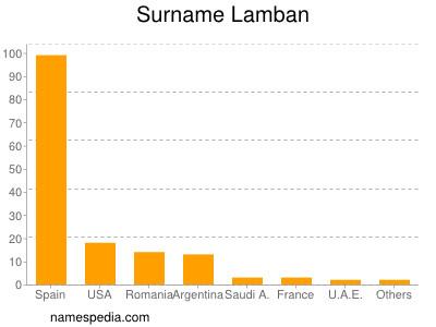 Surname Lamban
