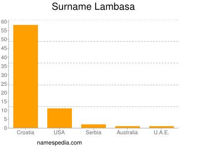 Surname Lambasa