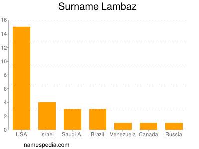 nom Lambaz