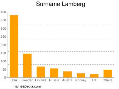 Surname Lamberg