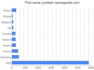 Given name Lambert