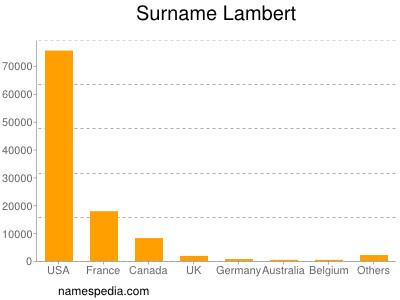 Surname Lambert