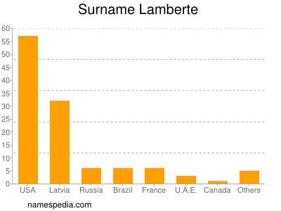 Surname Lamberte